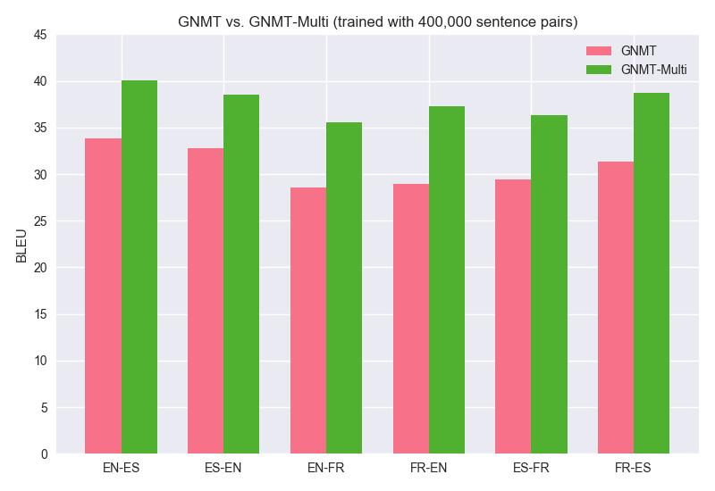 GNMT_vs_GNMT-Multi_1