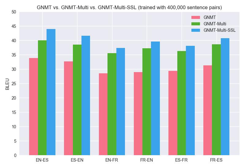 GNMT_vs_GNMT-Multi_vs_GNMT-Multi-SSL_1
