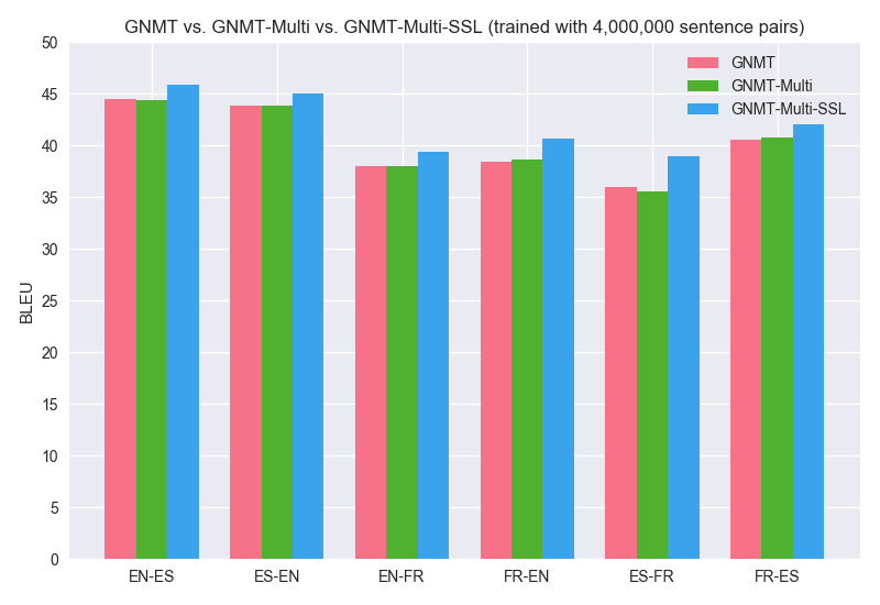 GNMT_vs_GNMT-Multi_vs_GNMT-Multi-SSL_2